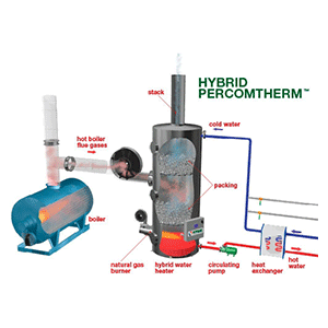 Sofame Hybrid Percomtherm Water Heater and Stack Economizer Combined