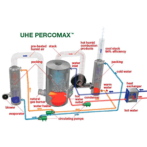 Sofame UHE (Ultra High Efficiency) Percomax High Efficiency Water Heater for Space Heating